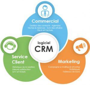Gestion de clientèle par logiciel CRM